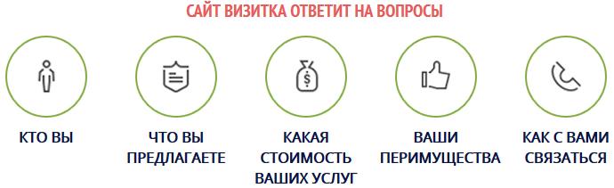 Разработка сайта-визитки в Симферополе